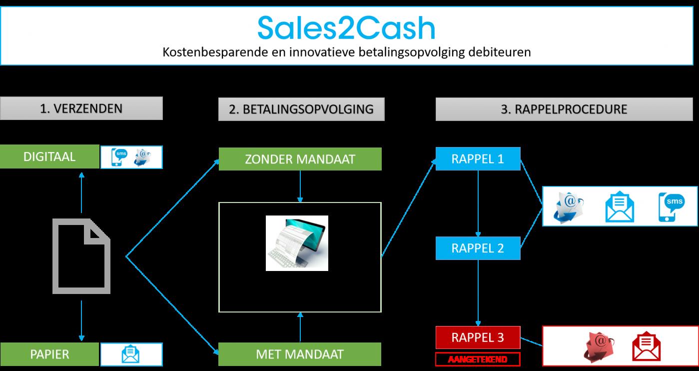 Sales2Cash2.png