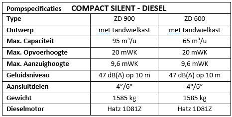 Pompspecificaties COMPACT SILENT DIESEL.jpg