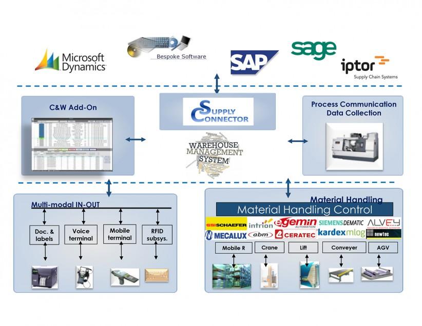 WMS-WCS integratie.jpg