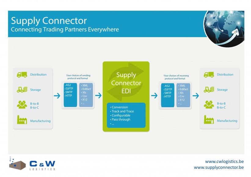 WMS-EDI integratie 1.jpg