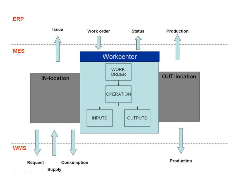 WMS-MES integratie.jpg