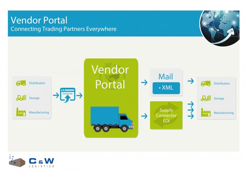 WMS-Vendor Portal integratie.png