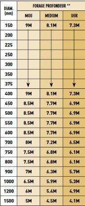 Dieptetabel grondboor CW30 per diameter.jpg