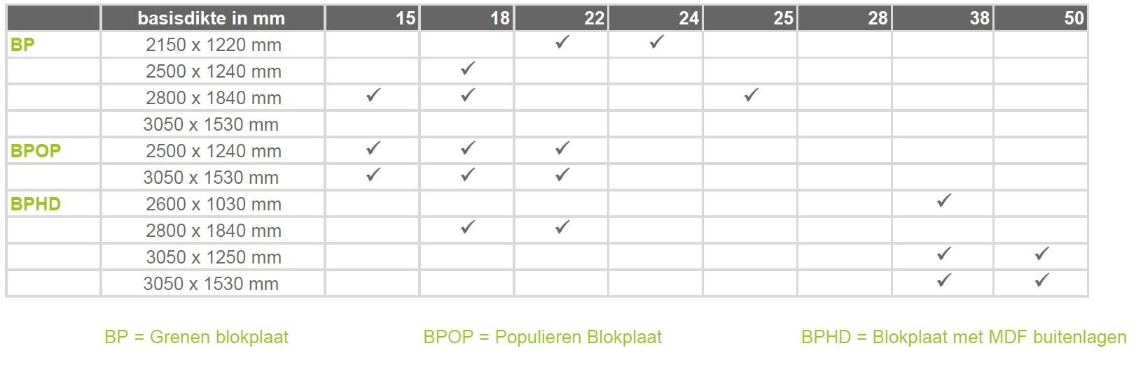 NL_BP Tabel.jpg