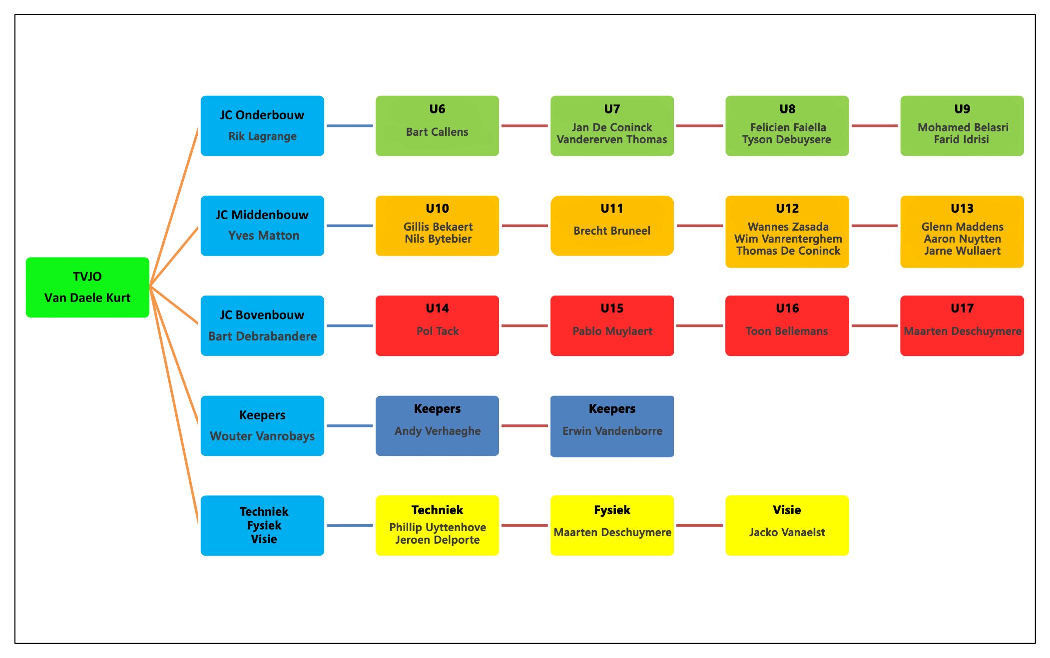 Sportief organigram JO 2019-2020.png