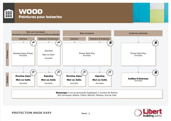 FR_Wood Flowchart.jpg
