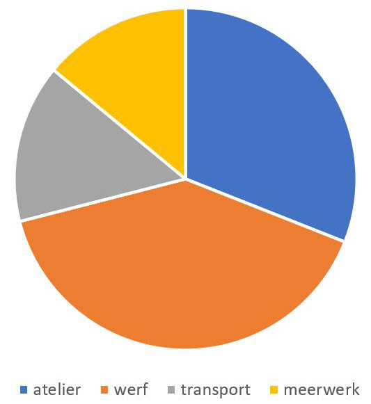 OneTwo_Activiteiten_Grafiek.jpg