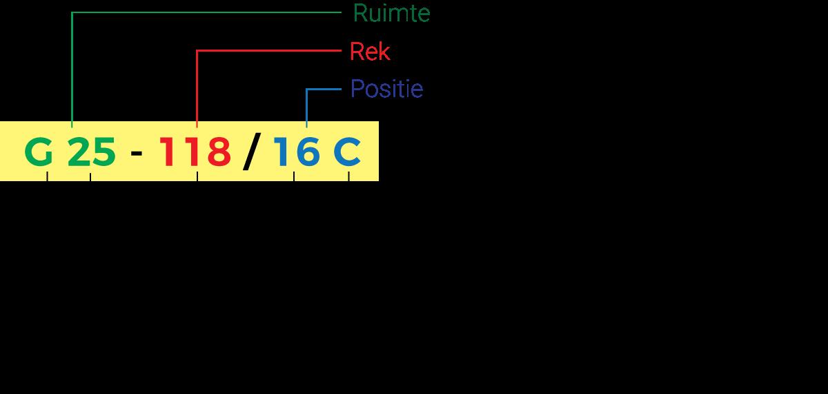 Magazijnrek_Barcode_Structuur.png