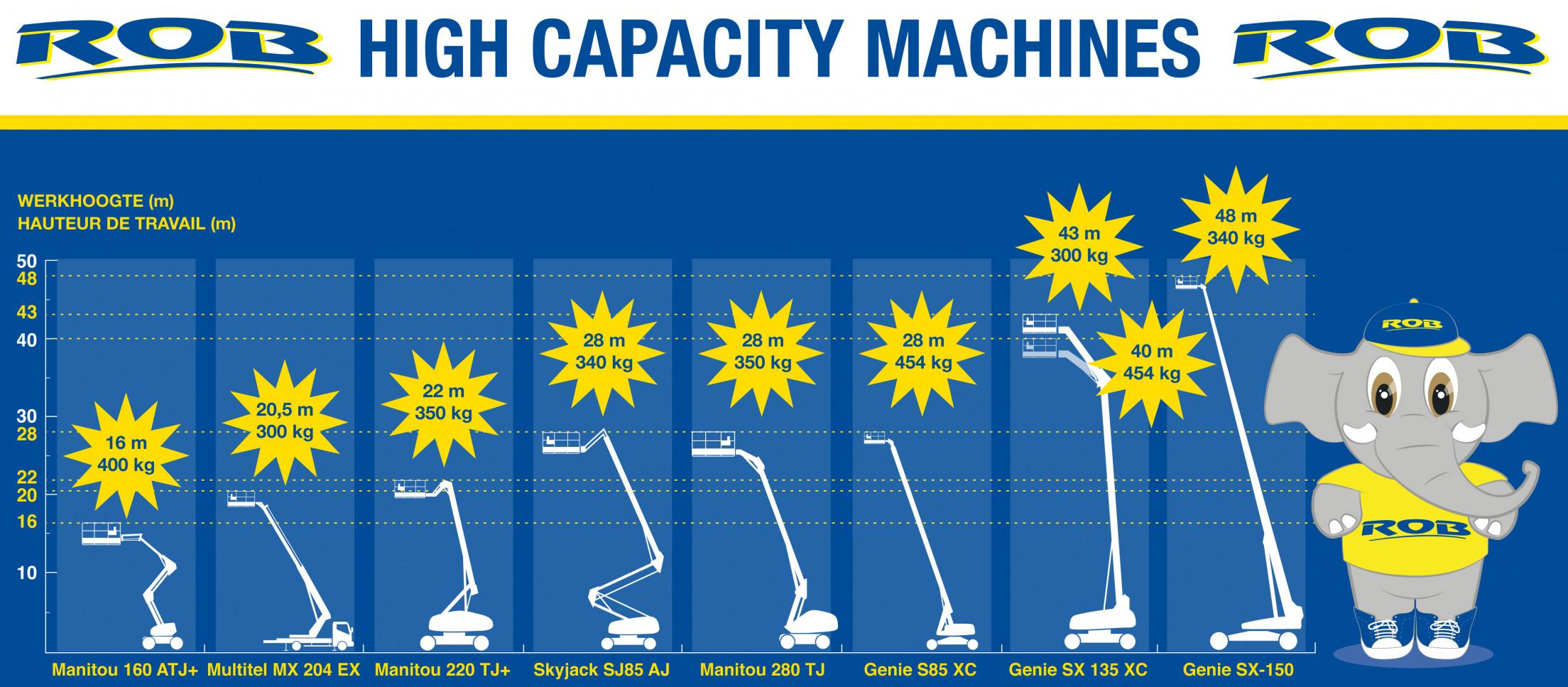 High Capacity