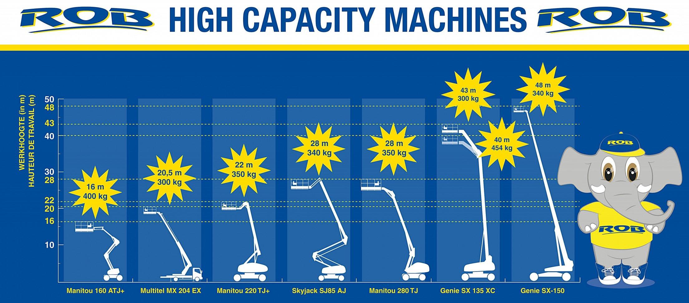Werkhoogte High capacity