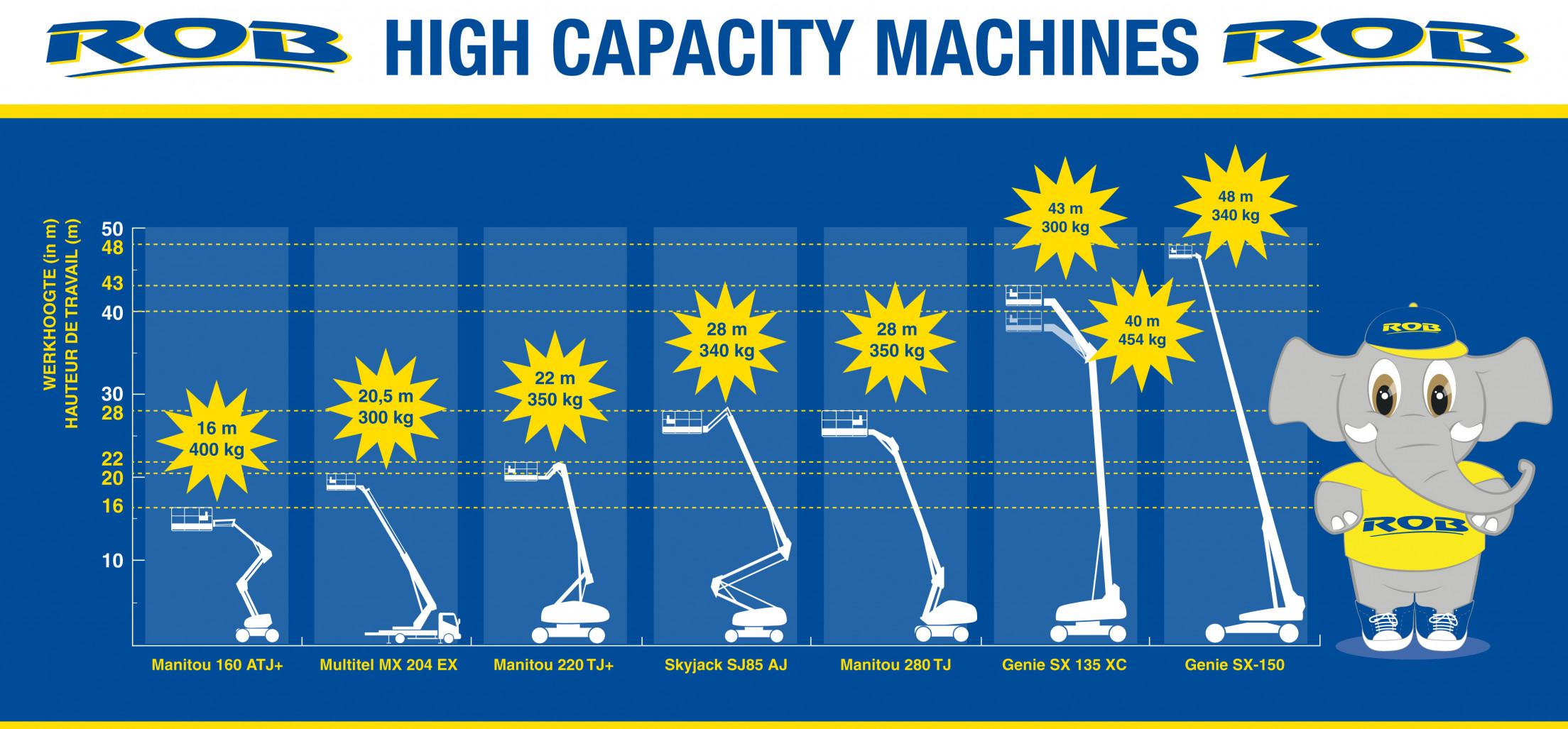 Diagram_werkhoogte+Hefcapaciteit_Def1.jpg