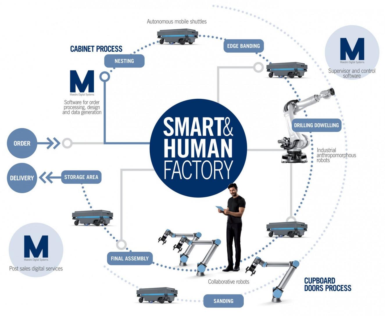 SMART-HUMAN-FACTORY-schema-EN-ok_CIRCOLARE_ristretta.jpeg